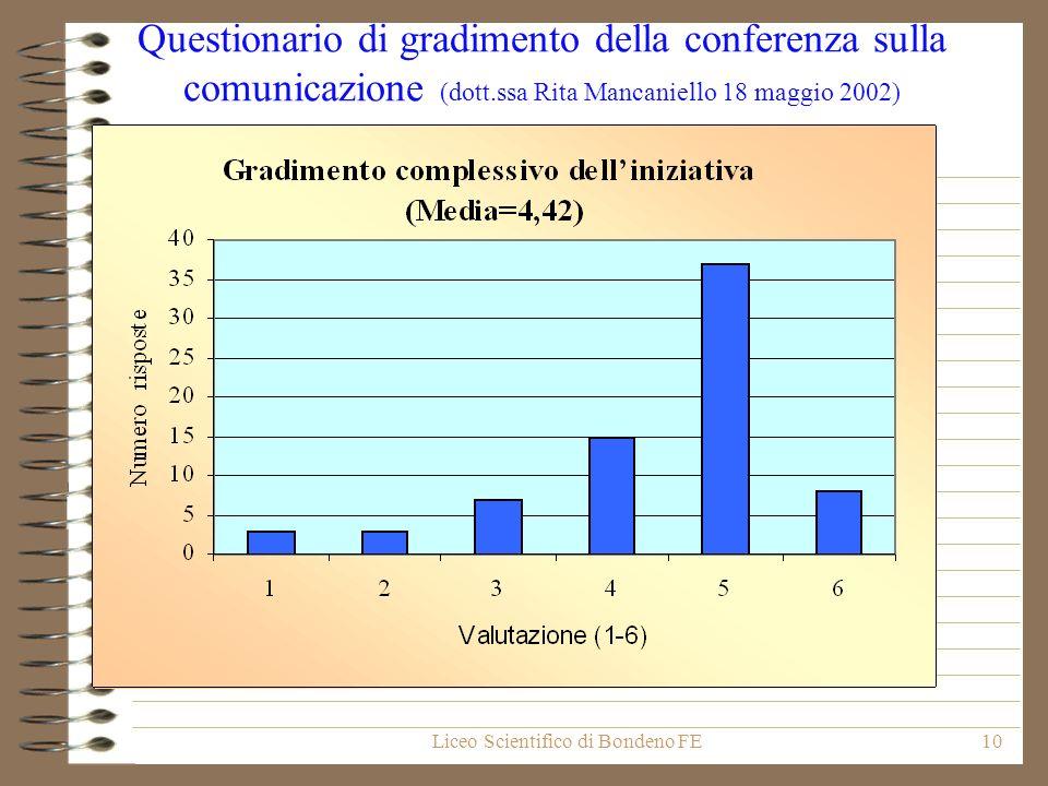 Liceo Scientifico di Bondeno FE10 Questionario di gradimento della conferenza sulla comunicazione (dott.ssa Rita Mancaniello 18 maggio 2002)