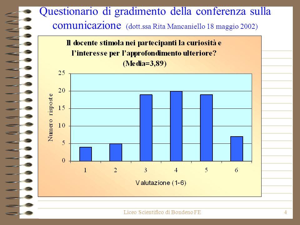 Liceo Scientifico di Bondeno FE4 Questionario di gradimento della conferenza sulla comunicazione (dott.ssa Rita Mancaniello 18 maggio 2002)