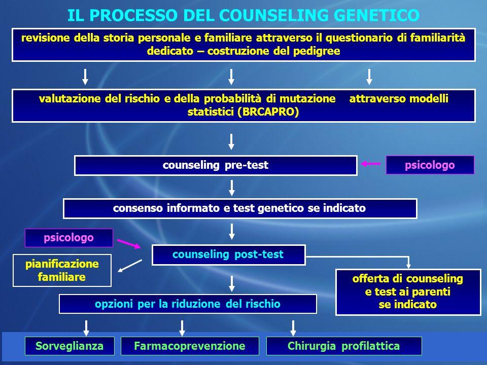 © IEO 2010 IL PROCESSO DEL COUNSELING GENETICO psicologo revisione della storia personale e familiare attraverso il questionario di familiarità dedica