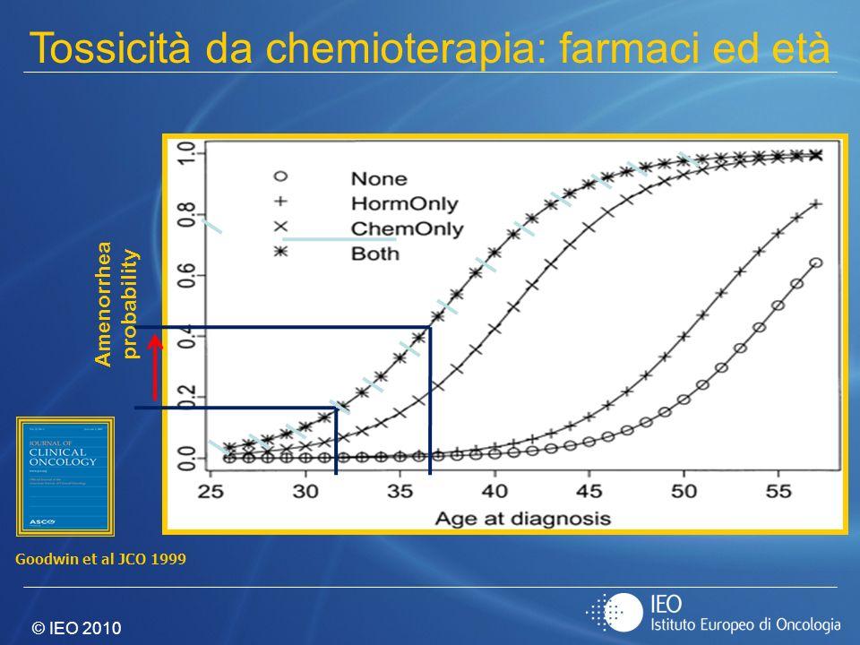 © IEO 2010 Tossicità da chemioterapia: farmaci ed età Amenorrhea probability Goodwin et al JCO 1999