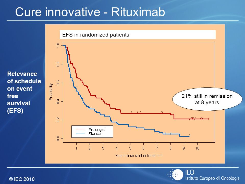 © IEO 2010 Relevance of schedule on event free survival (EFS) EFS in randomized patients 21% still in remission at 8 years Cure innovative - Rituximab