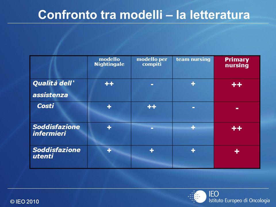 © IEO 2010 Confronto tra modelli – la letteratura modello Nightingale modello per compiti team nursing Primary nursing Qualit à dell assistenza ++-+ C
