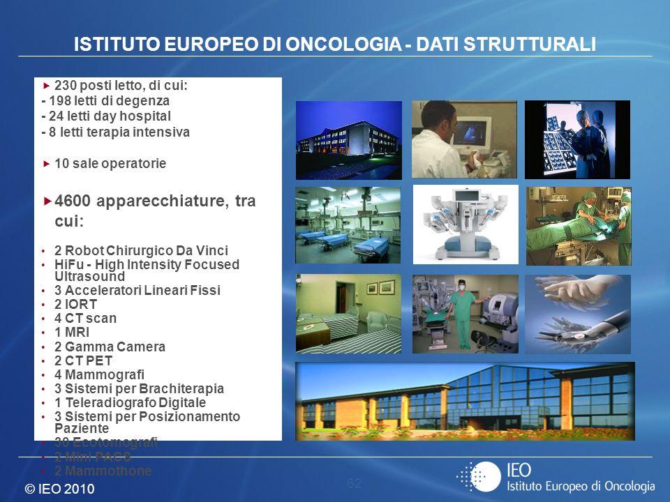 © IEO 2010 62 230 posti letto, di cui: - 198 letti di degenza - 24 letti day hospital - 8 letti terapia intensiva 10 sale operatorie 4600 apparecchiat