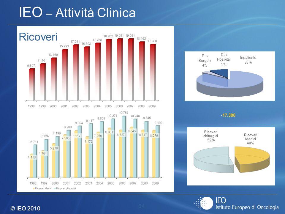 © IEO 2010 64 IEO – Attività Clinica Ricoveri 17.380
