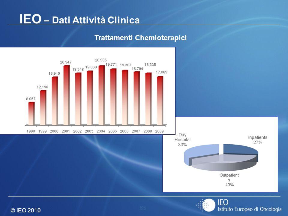 © IEO 2010 65 Trattamenti Chemioterapici IEO – Dati Attività Clinica 2009