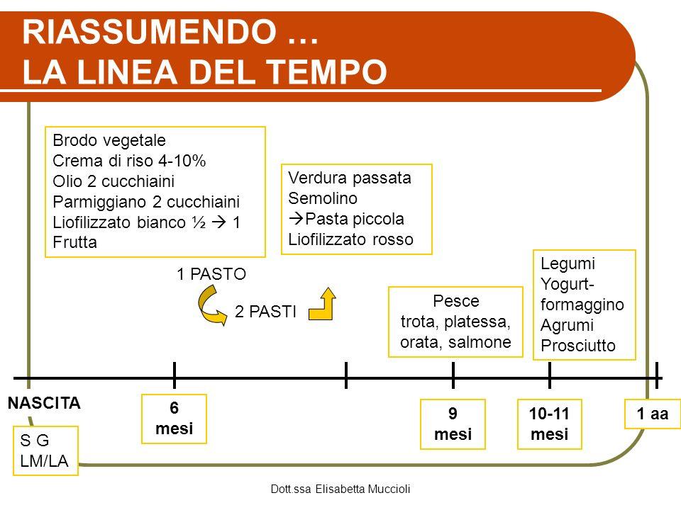 Dott.ssa Elisabetta Muccioli RIASSUMENDO … LA LINEA DEL TEMPO NASCITA S G LM/LA 6 mesi Brodo vegetale Crema di riso 4-10% Olio 2 cucchiaini Parmiggian