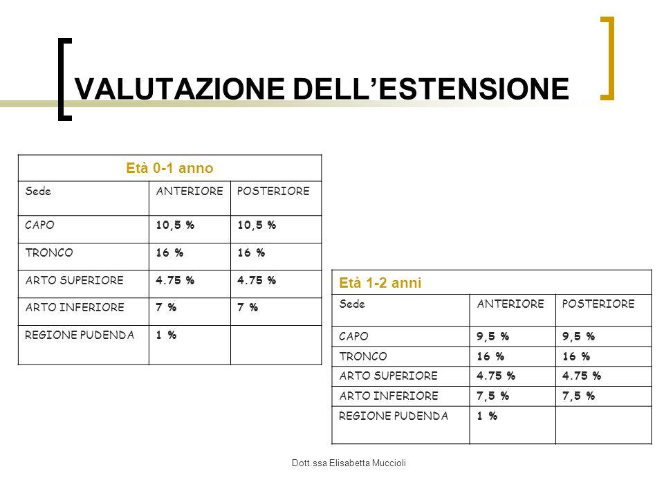 Dott.ssa Elisabetta Muccioli VALUTAZIONE DELLESTENSIONE Età 0-1 anno SedeANTERIOREPOSTERIORE CAPO10,5 % TRONCO16 % ARTO SUPERIORE4.75 % ARTO INFERIORE