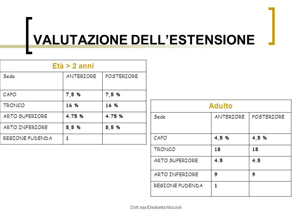 Dott.ssa Elisabetta Muccioli VALUTAZIONE DELLESTENSIONE Età > 2 anni SedeANTERIOREPOSTERIORE CAPO7,5 % TRONCO16 % ARTO SUPERIORE4.75 % ARTO INFERIORE8