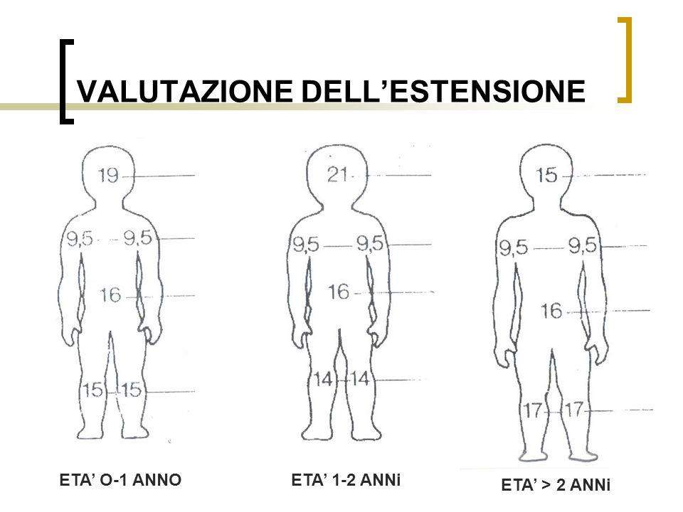 Dott.ssa Elisabetta Muccioli VALUTAZIONE DELLESTENSIONE ETA O-1 ANNOETA 1-2 ANNi ETA > 2 ANNi