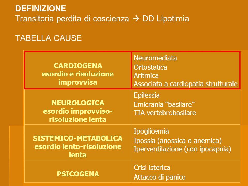 Dott.ssa Elisabetta Muccioli DEFINIZIONE Transitoria perdita di coscienza DD Lipotimia TABELLA CAUSE CARDIOGENA esordio e risoluzione improvvisa Neuro