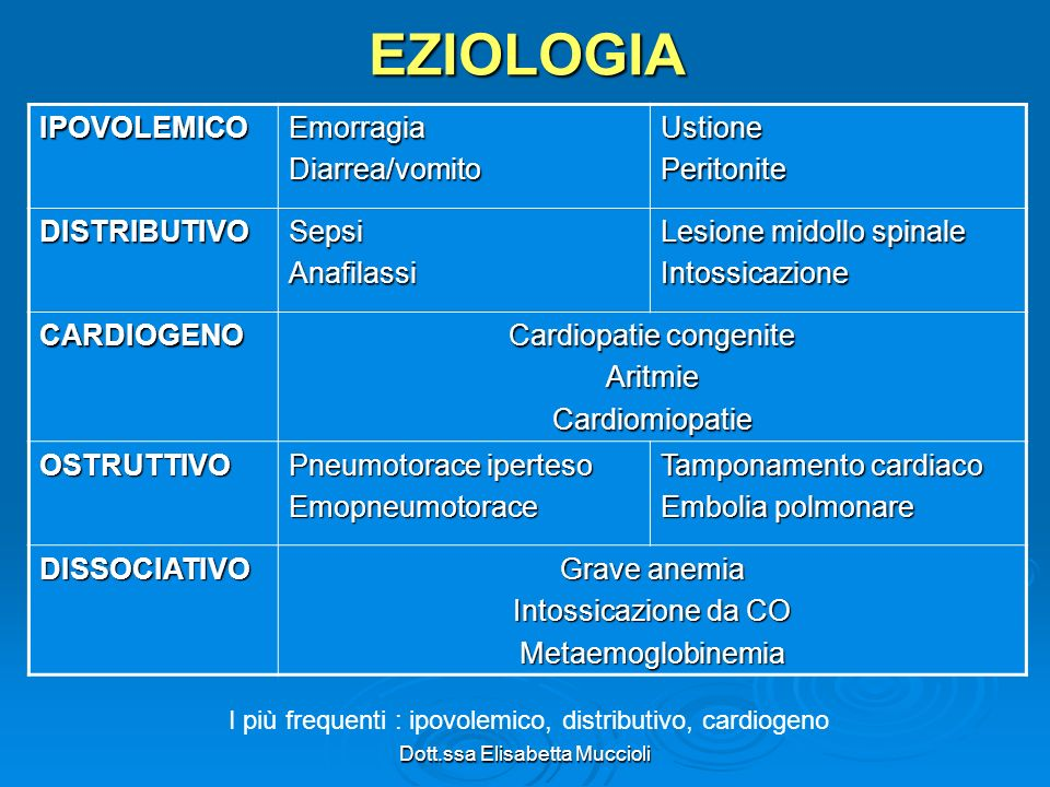 Dott.ssa Elisabetta MuccioliEZIOLOGIAIPOVOLEMICOEmorragiaDiarrea/vomitoUstionePeritonite DISTRIBUTIVOSepsiAnafilassi Lesione midollo spinale Intossica