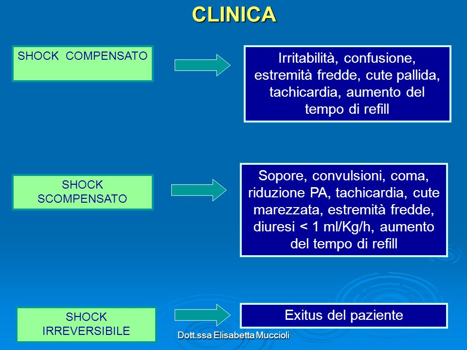 Dott.ssa Elisabetta MuccioliCLINICA SHOCK COMPENSATO SHOCK SCOMPENSATO SHOCK IRREVERSIBILE Irritabilità, confusione, estremità fredde, cute pallida, t