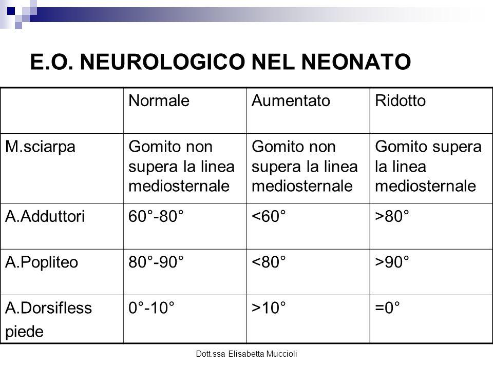 Dott.ssa Elisabetta Muccioli E.O. NEUROLOGICO NEL NEONATO NormaleAumentatoRidotto M.sciarpaGomito non supera la linea mediosternale Gomito supera la l