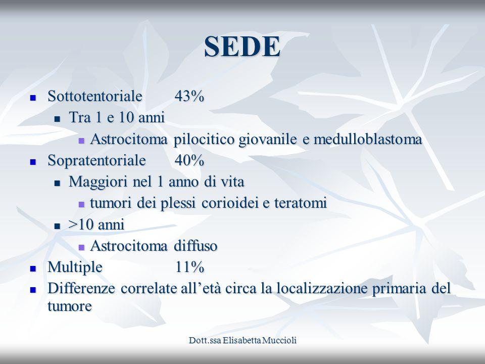 Dott.ssa Elisabetta Muccioli SEDE Sottotentoriale 43% Sottotentoriale 43% Tra 1 e 10 anni Tra 1 e 10 anni Astrocitoma pilocitico giovanile e medullobl