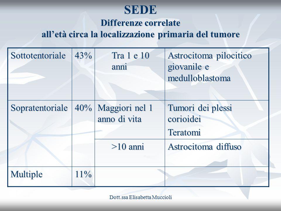Dott.ssa Elisabetta Muccioli SEDE Differenze correlate alletà circa la localizzazione primaria del tumore Sottotentoriale43% Tra 1 e 10 anni Astrocito