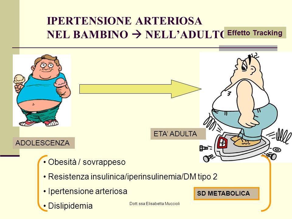 Dott.ssa Elisabetta Muccioli IPERTENSIONE ARTERIOSA NEL BAMBINO NELLADULTO Effetto Tracking ADOLESCENZA ETA ADULTA Obesità / sovrappeso Resistenza ins