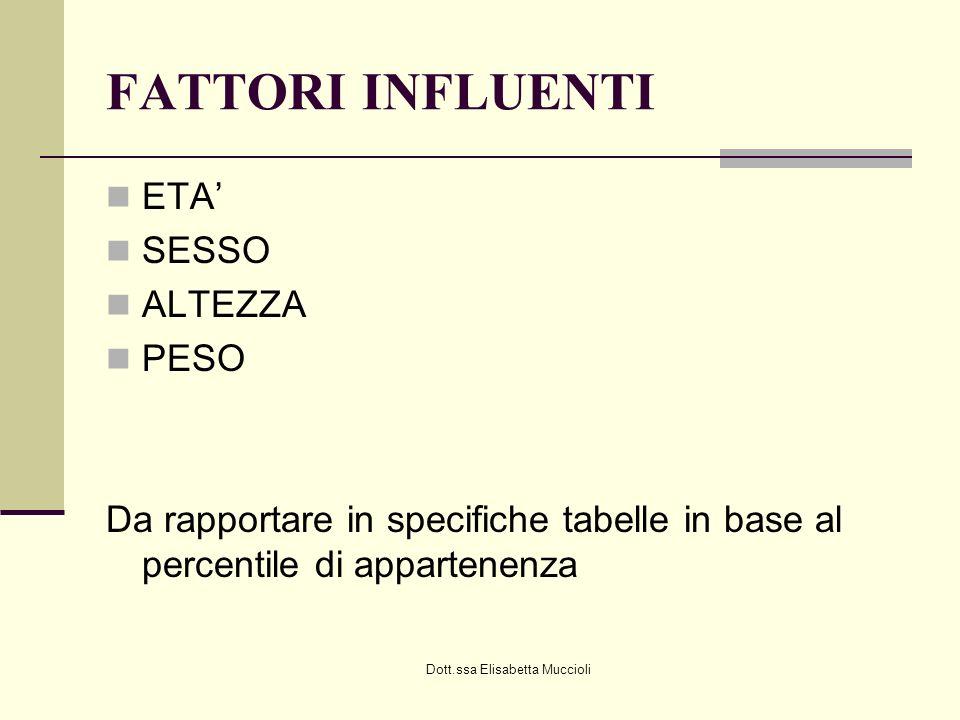 Dott.ssa Elisabetta Muccioli FATTORI INFLUENTI ETA SESSO ALTEZZA PESO Da rapportare in specifiche tabelle in base al percentile di appartenenza