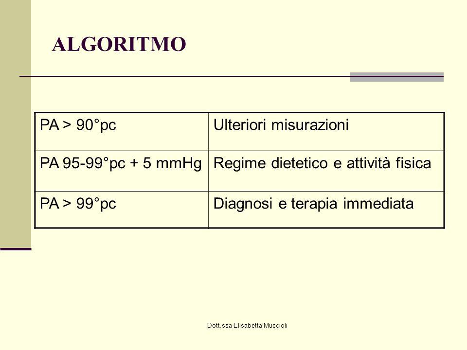 Dott.ssa Elisabetta Muccioli ALGORITMO PA > 90°pcUlteriori misurazioni PA 95-99°pc + 5 mmHgRegime dietetico e attività fisica PA > 99°pcDiagnosi e ter