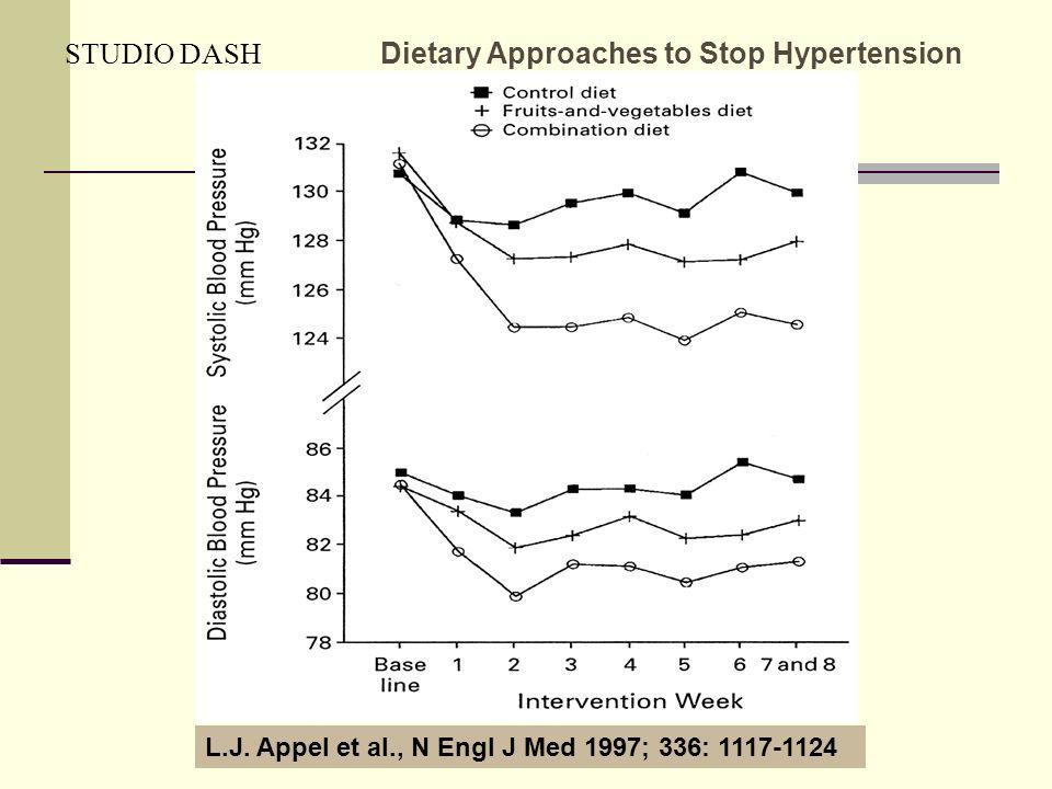 Dott.ssa Elisabetta Muccioli STUDIO DASH Dietary Approaches to Stop Hypertension L.J. Appel et al., N Engl J Med 1997; 336: 1117-1124