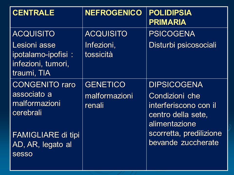 Dott.ssa Elisabetta Muccioli CENTRALENEFROGENICO POLIDIPSIA PRIMARIA ACQUISITO Lesioni asse ipotalamo-ipofisi : infezioni, tumori, traumi, TIA ACQUISI