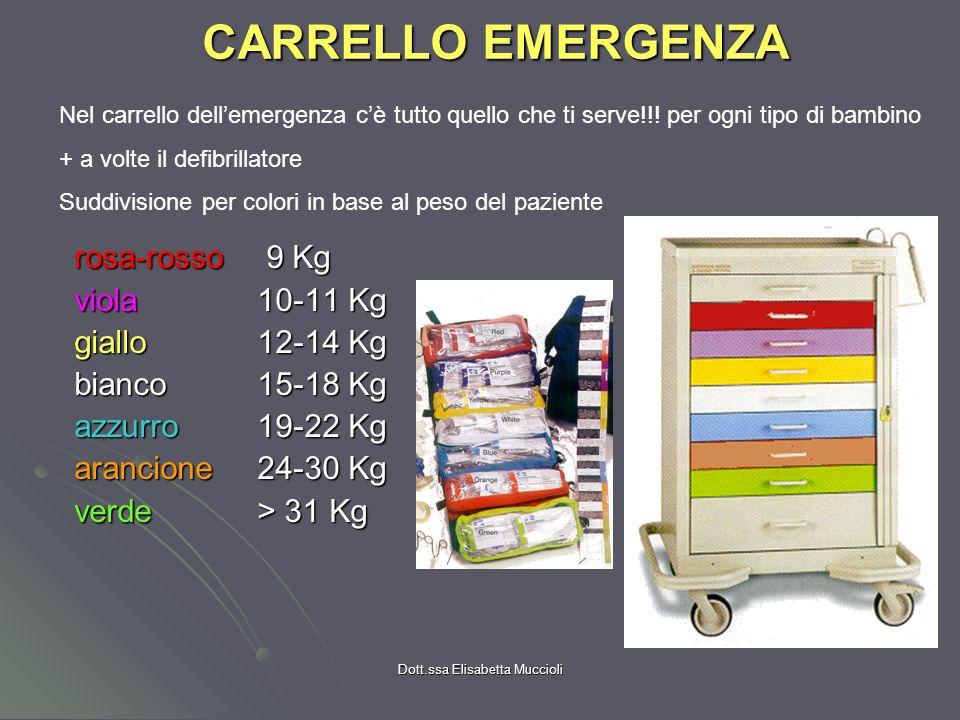 Dott.ssa Elisabetta Muccioli CARRELLO EMERGENZA rosa-rosso 9 Kg rosa-rosso 9 Kg viola 10-11 Kg viola 10-11 Kg giallo12-14 Kg giallo12-14 Kg bianco15-1