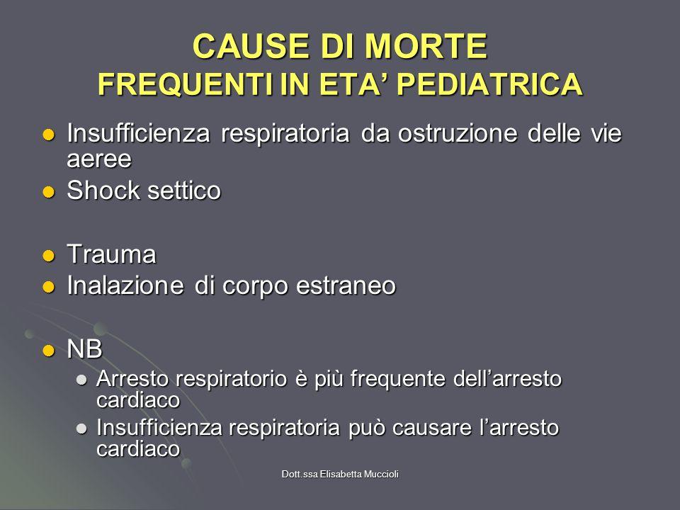 Dott.ssa Elisabetta Muccioli CAUSE DI MORTE FREQUENTI IN ETA PEDIATRICA Insufficienza respiratoria da ostruzione delle vie aeree Insufficienza respira