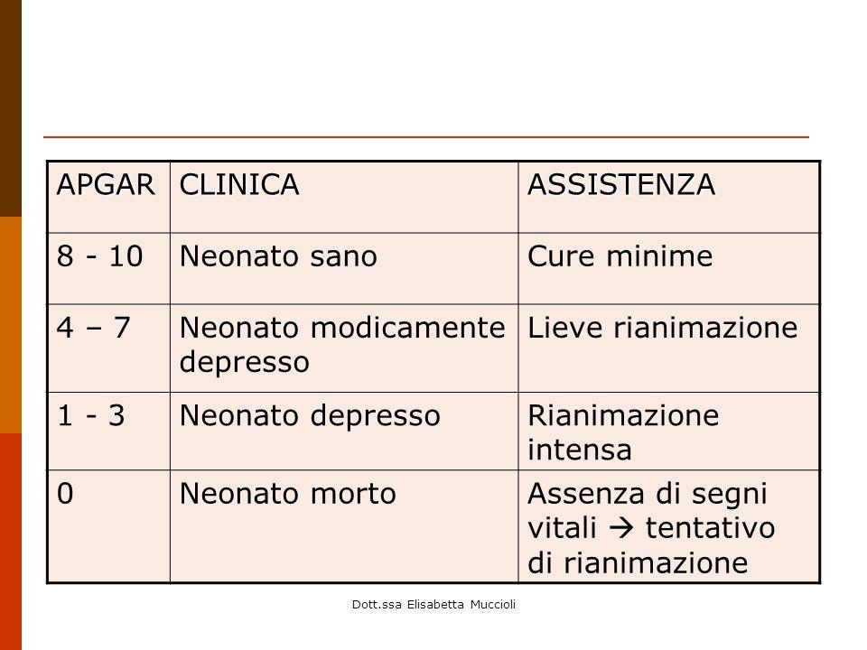 Dott.ssa Elisabetta Muccioli APGARCLINICAASSISTENZA 8 - 10Neonato sanoCure minime 4 – 7Neonato modicamente depresso Lieve rianimazione 1 - 3Neonato de