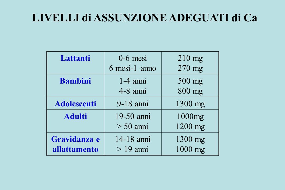 LIVELLI di ASSUNZIONE ADEGUATI di Ca Lattanti0-6 mesi 6 mesi-1 anno 210 mg 270 mg Bambini1-4 anni 4-8 anni 500 mg 800 mg Adolescenti9-18 anni1300 mg A