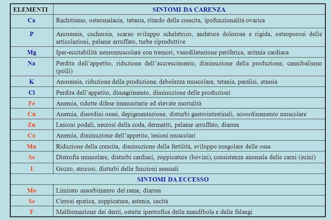 ELEMENTISINTOMI DA CARENZA CaRachitismo, osteomalacia, tetania, ritardo della crescita, ipofunzionalità ovarica PAnoressia, cachessia, scarso sviluppo