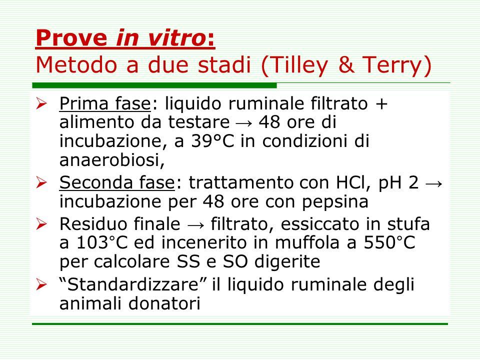 Prove in vitro: Metodo a due stadi (Tilley & Terry) Prima fase: liquido ruminale filtrato + alimento da testare 48 ore di incubazione, a 39°C in condi