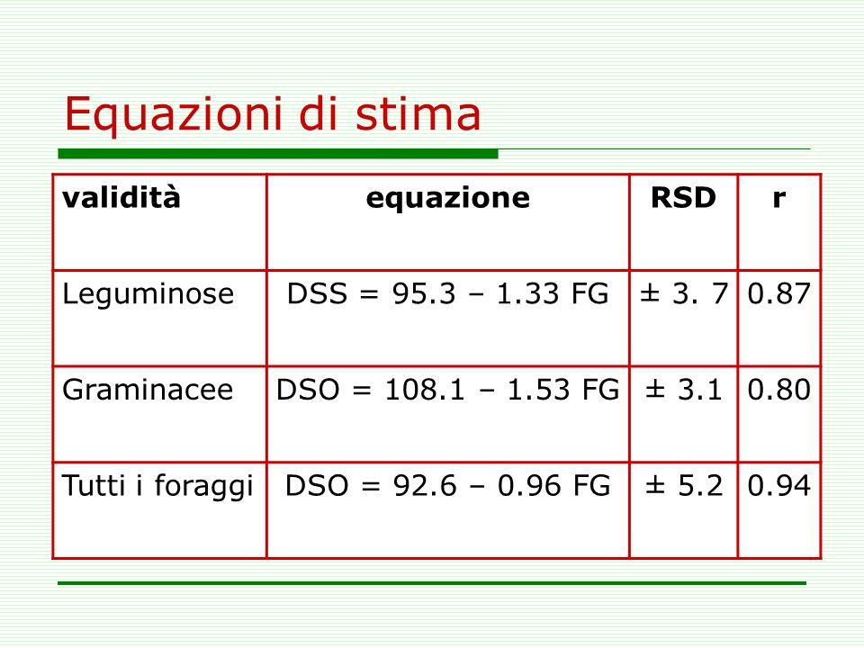 Equazioni di stima validitàequazioneRSDr LeguminoseDSS = 95.3 – 1.33 FG± 3. 70.87 GraminaceeDSO = 108.1 – 1.53 FG± 3.10.80 Tutti i foraggiDSO = 92.6 –