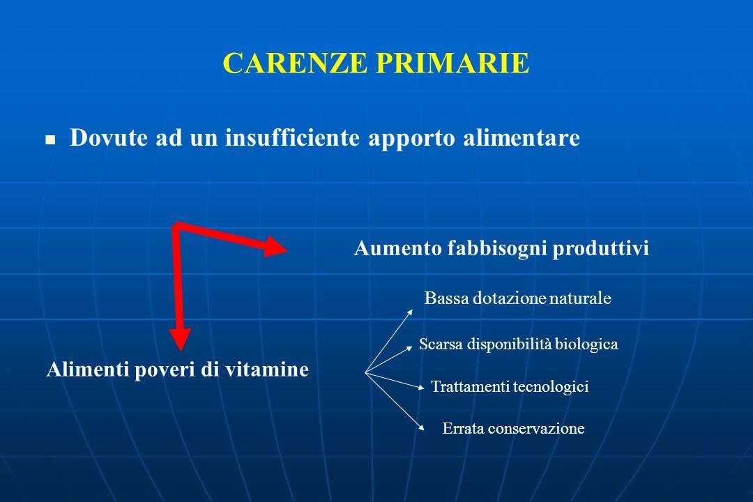 CARENZE PRIMARIE Dovute ad un insufficiente apporto alimentare Aumento fabbisogni produttivi Alimenti poveri di vitamine Bassa dotazione naturale Scarsa disponibilità biologica Trattamenti tecnologici Errata conservazione
