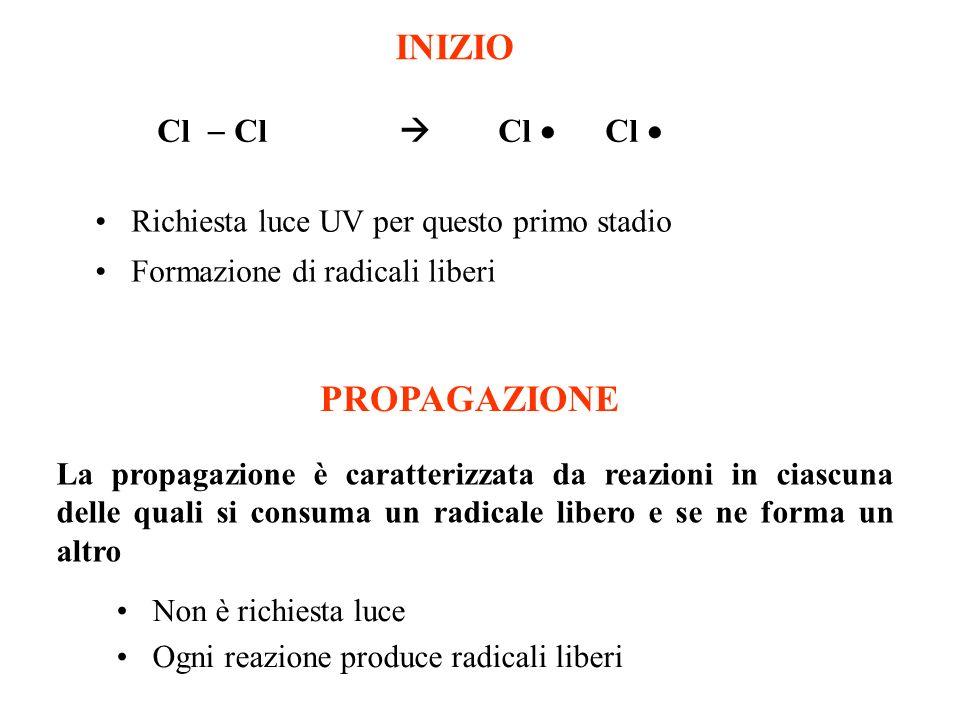 INIZIO Cl Cl Richiesta luce UV per questo primo stadio Formazione di radicali liberi PROPAGAZIONE Non è richiesta luce Ogni reazione produce radicali