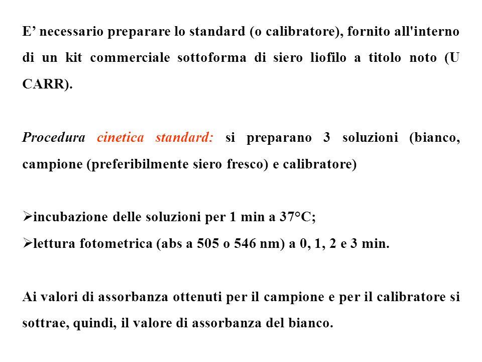 E necessario preparare lo standard (o calibratore), fornito all'interno di un kit commerciale sottoforma di siero liofilo a titolo noto (U CARR). Proc