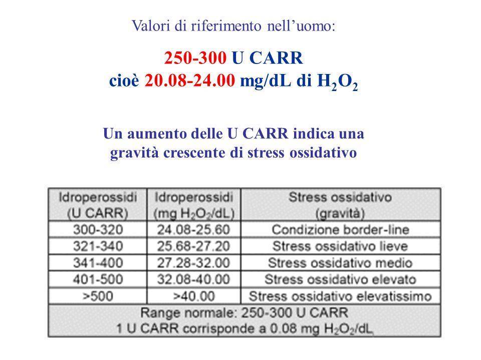 Valori di riferimento nelluomo: 250-300 U CARR cioè 20.08-24.00 mg/dL di H 2 O 2 Un aumento delle U CARR indica una gravità crescente di stress ossida