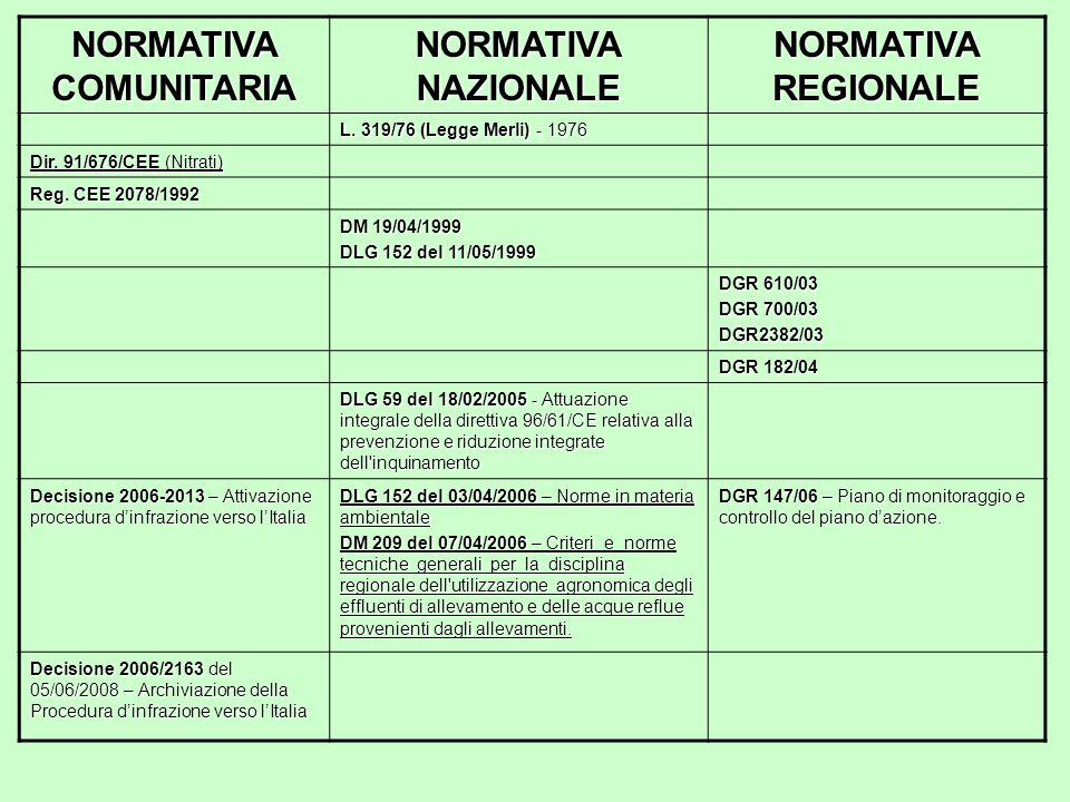 NORMATIVA COMUNITARIA NORMATIVA NAZIONALE NORMATIVA REGIONALE L. 319/76 (Legge Merli) - 1976 Dir. 91/676/CEE (Nitrati) Reg. CEE 2078/1992 DM 19/04/199