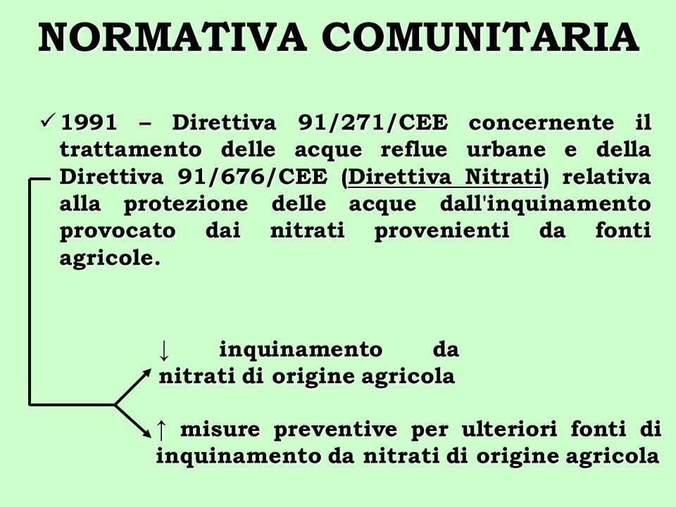NORMATIVA COMUNITARIA 1991 – Direttiva 91/271/CEE concernente il trattamento delle acque reflue urbane e della Direttiva 91/676/CEE (Direttiva Nitrati
