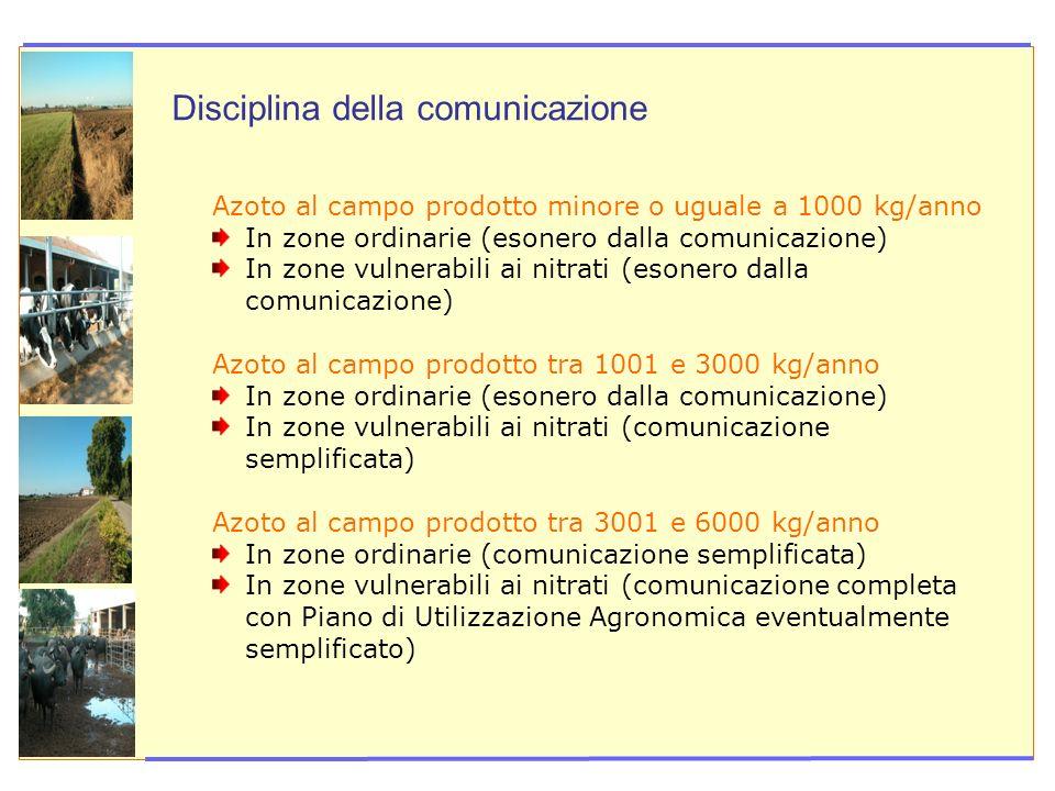 U Azoto al campo prodotto minore o uguale a 1000 kg/anno In zone ordinarie (esonero dalla comunicazione) In zone vulnerabili ai nitrati (esonero dalla