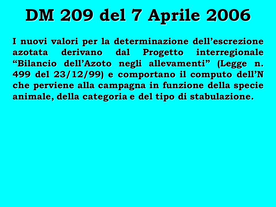DM 209 del 7 Aprile 2006 I nuovi valori per la determinazione dellescrezione azotata derivano dal Progetto interregionale Bilancio dellAzoto negli all