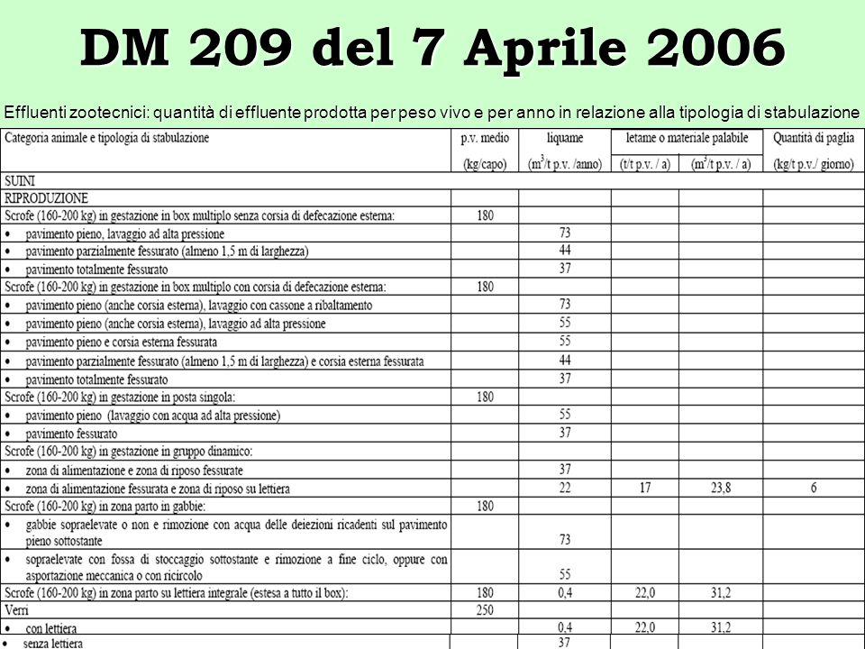 Effluenti zootecnici: quantità di effluente prodotta per peso vivo e per anno in relazione alla tipologia di stabulazione DM 209 del 7 Aprile 2006