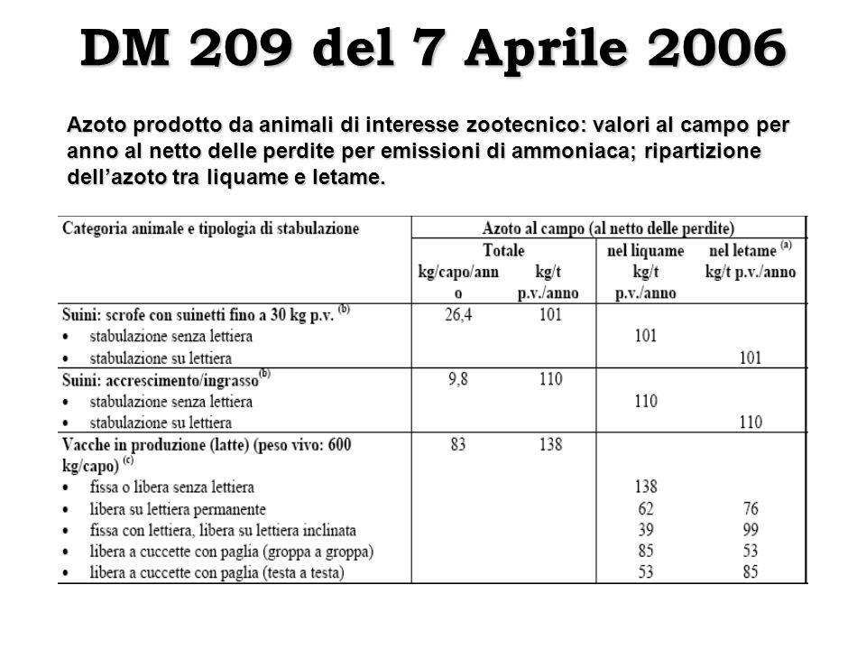 Azoto prodotto da animali di interesse zootecnico: valori al campo per anno al netto delle perdite per emissioni di ammoniaca; ripartizione dellazoto