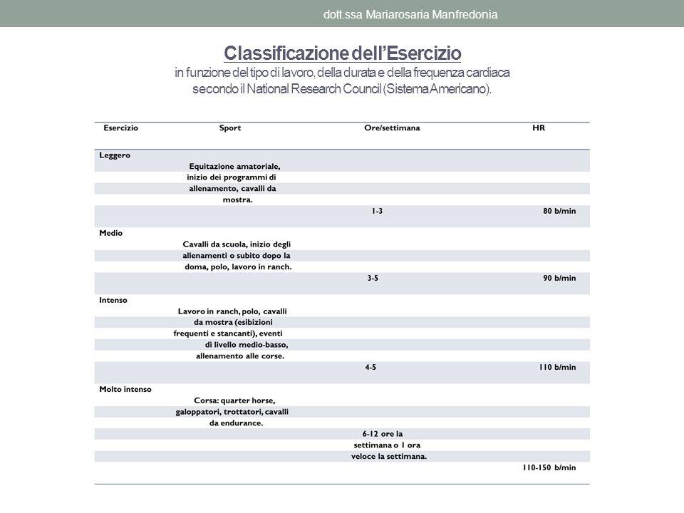 Classificazione dellEsercizio in funzione del tipo di lavoro, della durata e della frequenza cardiaca secondo il National Research Council (Sistema Am