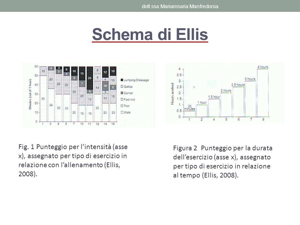Schema di Ellis Fig. 1 Punteggio per lintensità (asse x), assegnato per tipo di esercizio in relazione con lallenamento (Ellis, 2008). Figura 2 Punteg