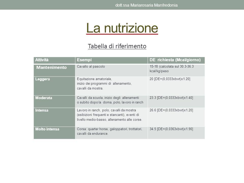 La nutrizione AttivitàEsempiDE richiesta (Mcal/giorno) Mantenimento Cavallo al pascolo 15-18 (calcolata sul 30.3-36.3 kcal/kg/peso Leggera Equitazione