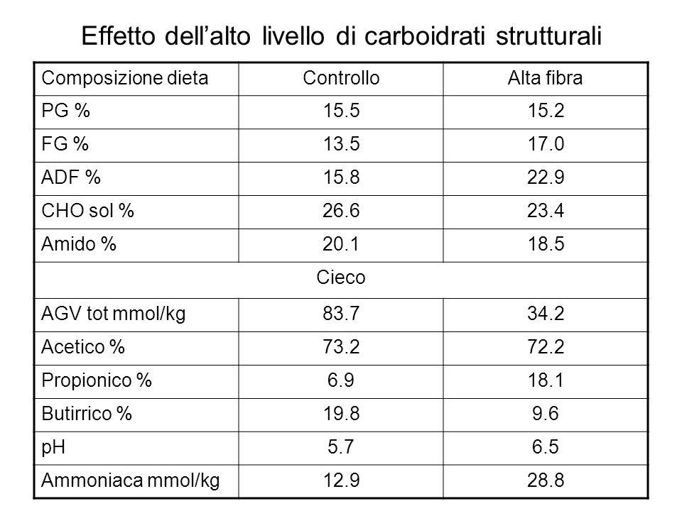 Effetto dellalto livello di carboidrati strutturali Composizione dietaControlloAlta fibra PG %15.515.2 FG %13.517.0 ADF %15.822.9 CHO sol %26.623.4 Am