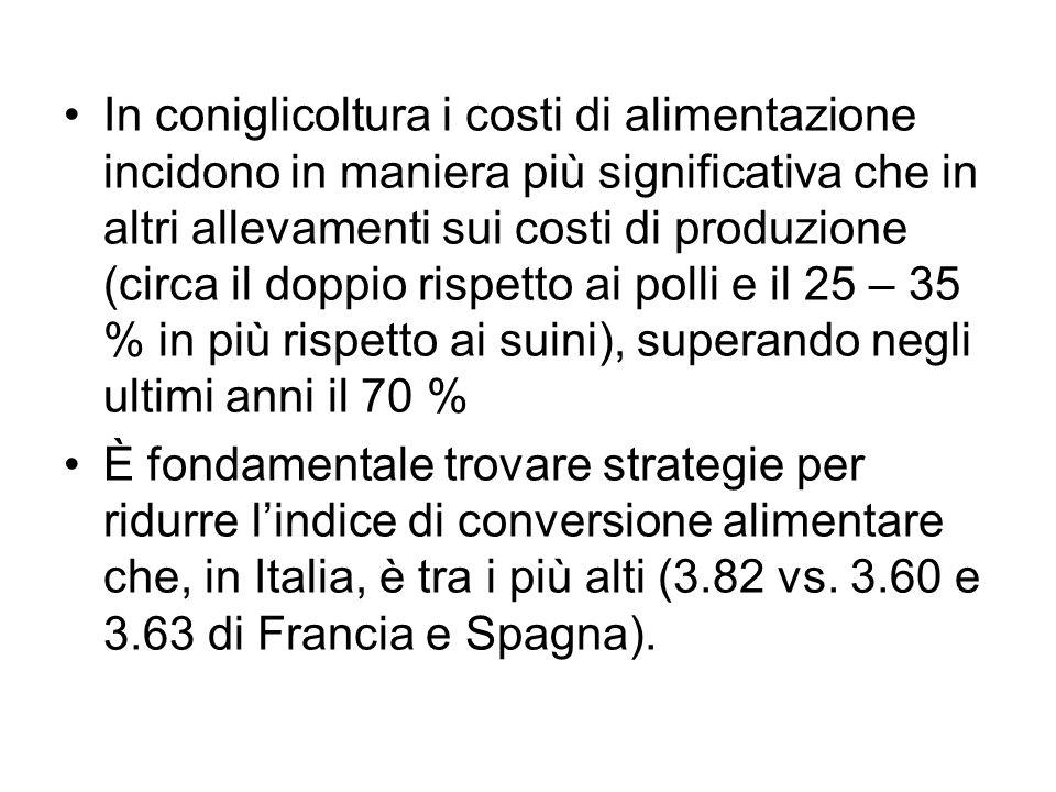 In coniglicoltura i costi di alimentazione incidono in maniera più significativa che in altri allevamenti sui costi di produzione (circa il doppio ris