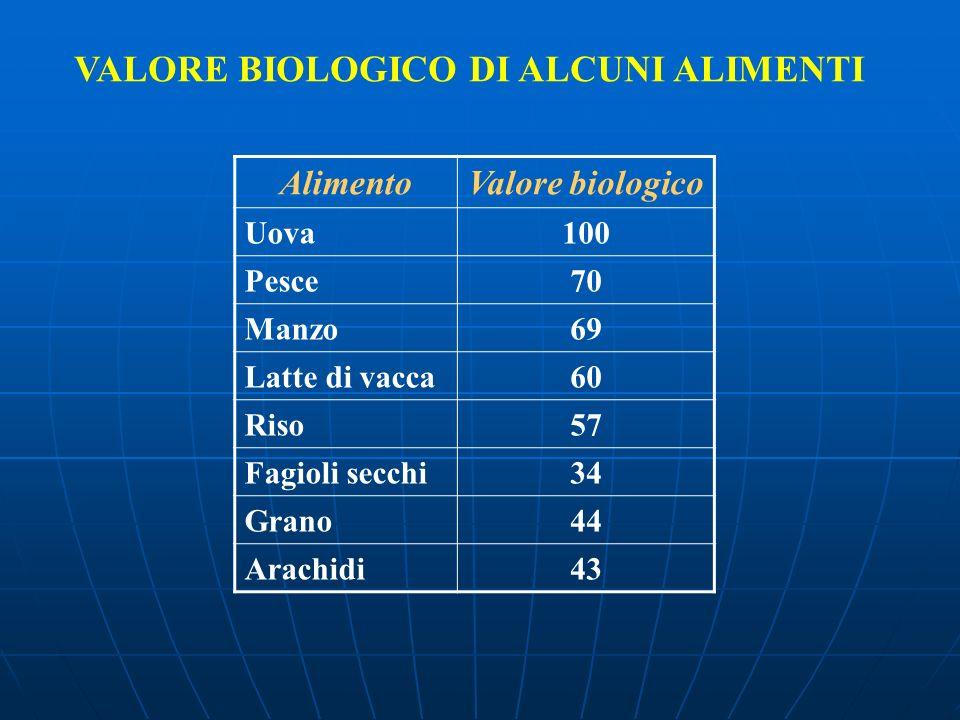 VALORE BIOLOGICO DI ALCUNI ALIMENTI AlimentoValore biologico Uova100 Pesce70 Manzo69 Latte di vacca60 Riso57 Fagioli secchi34 Grano44 Arachidi43