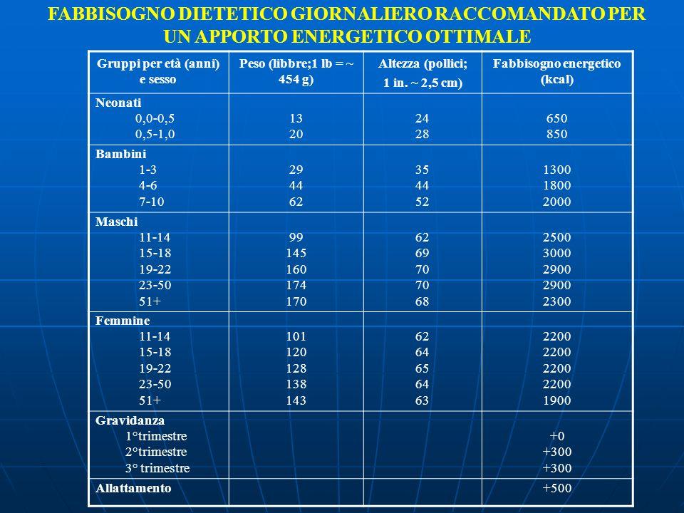 Gruppi per età (anni) e sesso Peso (libbre;1 lb = ~ 454 g) Altezza (pollici; 1 in. ~ 2,5 cm) Fabbisogno energetico (kcal) Neonati 0,0-0,5 0,5-1,0 13 2