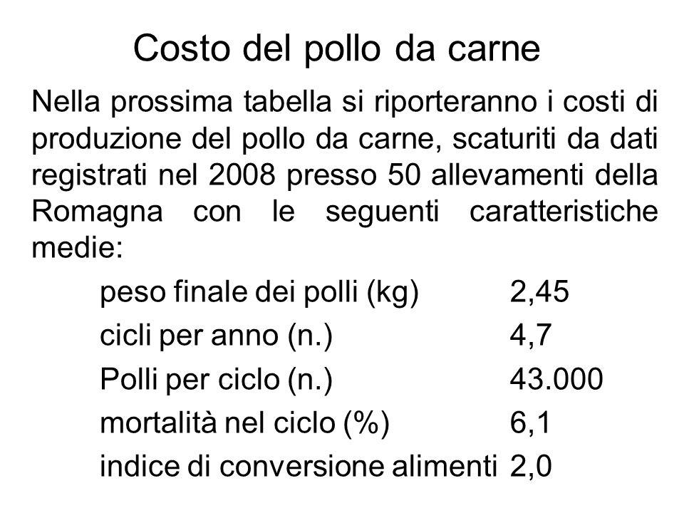 Costo di produzione del pollo da carne (2008) Voci di costoEuro/capoEuro/kg% Pulcino0,440,1815,7 Alimentazione1,680,6859,1 Lavoro0,130,054,3 Spese energetiche0,180,087,0 Veterinario+medicinali0,060,021,7 Altri costi di gestione0,120,054,3 Cattura polli0,050,021,7 Costi espliciti2,661,0893,9 Ammortamenti0,100,043,5 Interessi0,070,032,6 Costo totale2,831,15100,0