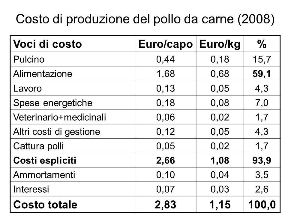 Costo di produzione del pollo da carne (2008) Voci di costoEuro/capoEuro/kg% Pulcino0,440,1815,7 Alimentazione1,680,6859,1 Lavoro0,130,054,3 Spese ene